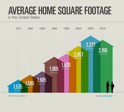 Average-Home-Sizes.png
